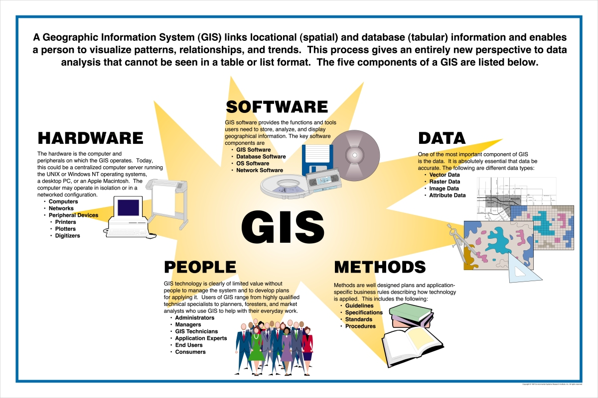 an application of gis and operations Consider a gis company that wants to implement the strategic goal of providing a software application using a new framework system while gis operations and.